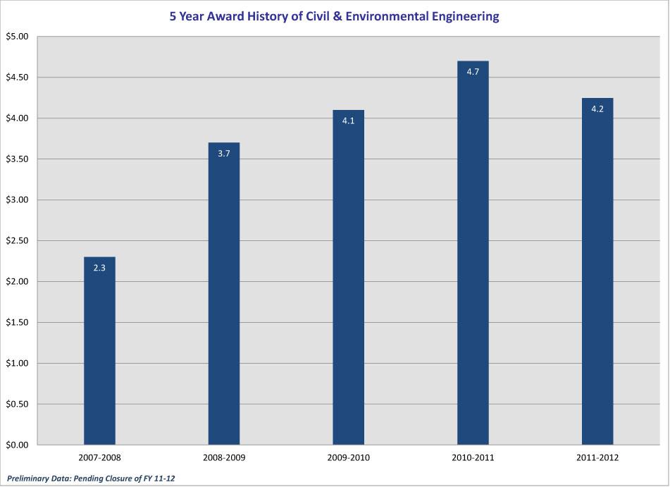 5_year_Award-History_CEC_2012-CEE