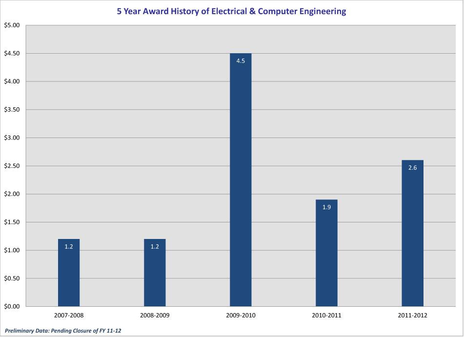 5_year_Award-History_CEC_2012-ECE