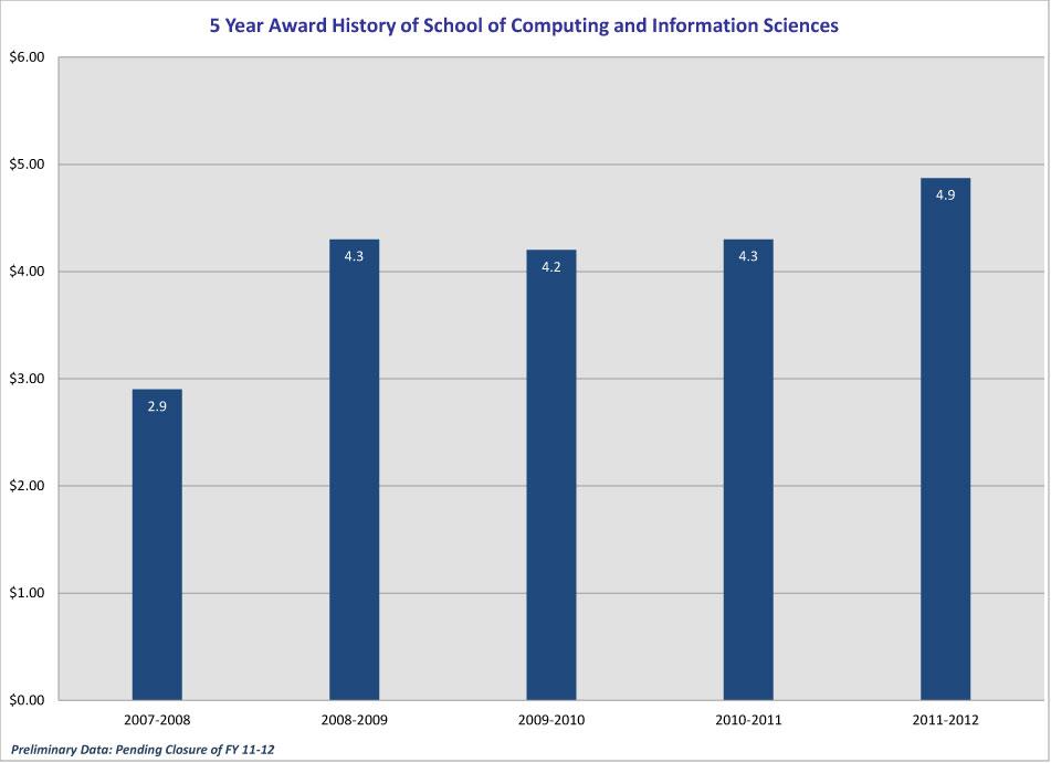 5_year_Award-History_CEC_2012-SCIS