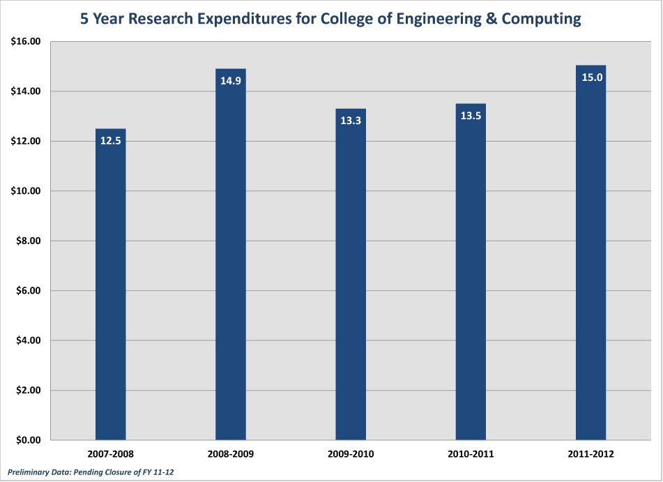 5_year_Research-Expenditures_2012