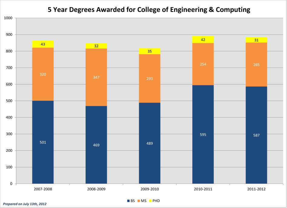 CEC-5-Year-Degrees-Awarded_2011-Annual-Report