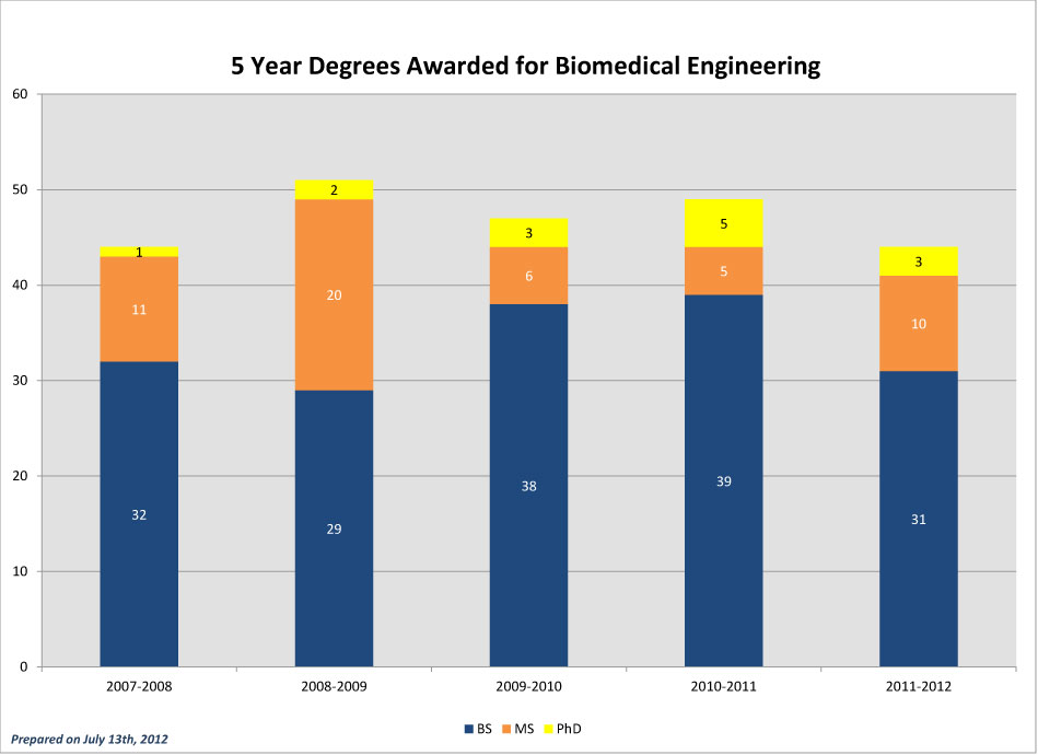 CEC-5-Year-Degrees-Awarded_2011-BME