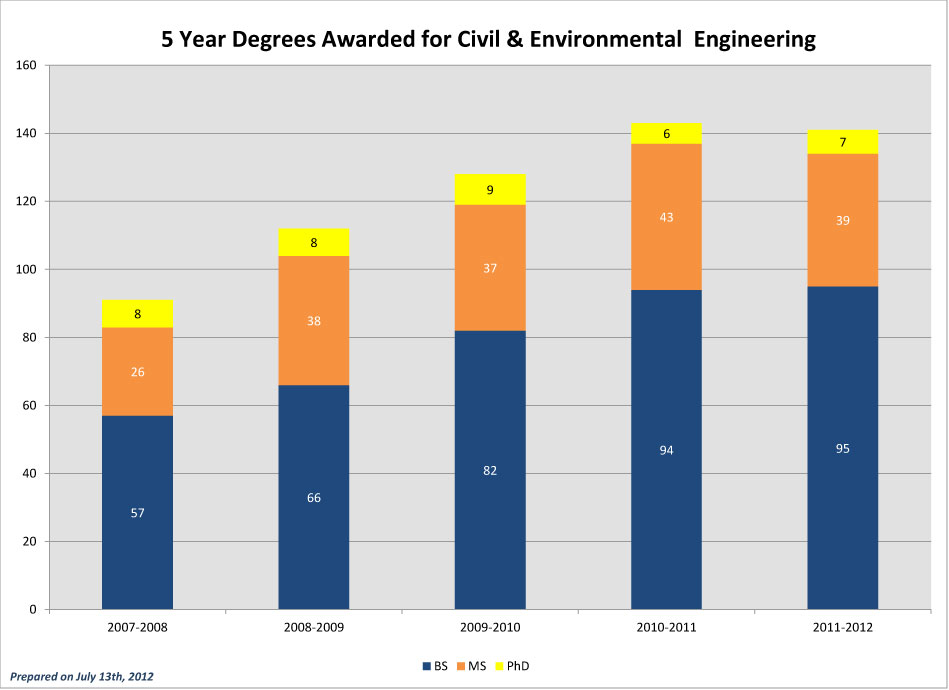 CEC-5-Year-Degrees-Awarded_2011-CEE