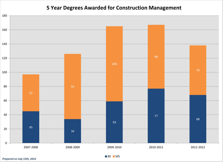 CEC-5-Year-Degrees-Awarded_2011-CM