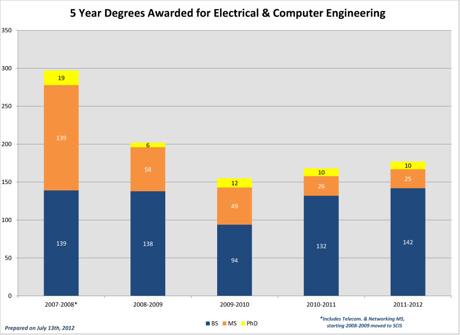 CEC-5-Year-Degrees-Awarded_2011-ECE