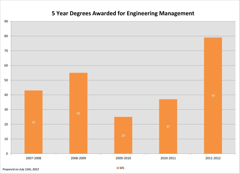 CEC-5-Year-Degrees-Awarded_2011-EM