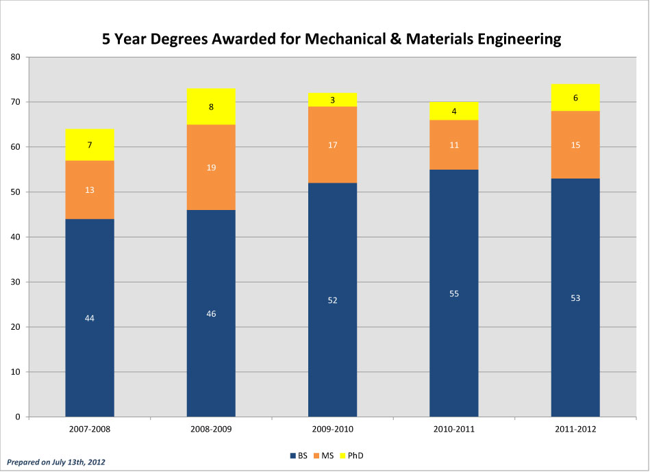 CEC-5-Year-Degrees-Awarded_2011-MME