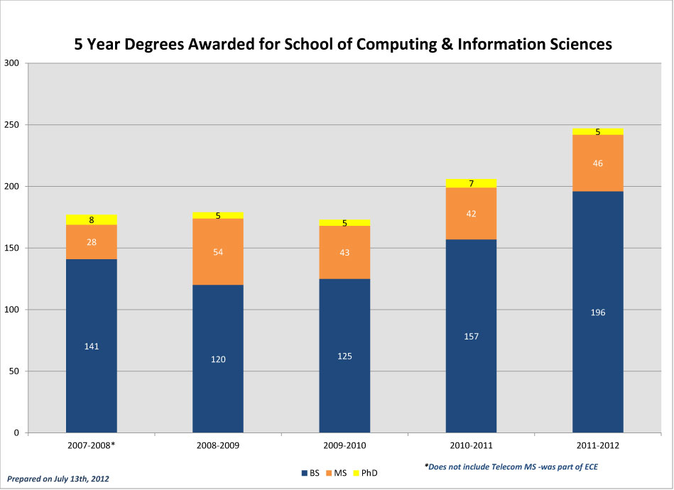 CEC-5-Year-Degrees-Awarded_2011-SCIS