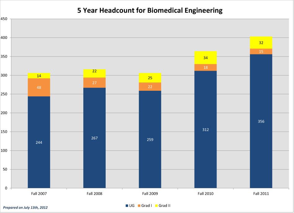 CEC-5-Year-Headcounts_2011-BME