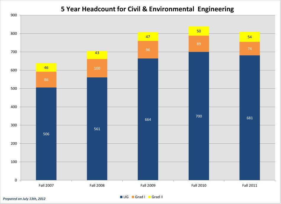 CEC-5-Year-Headcounts_2011-CEE