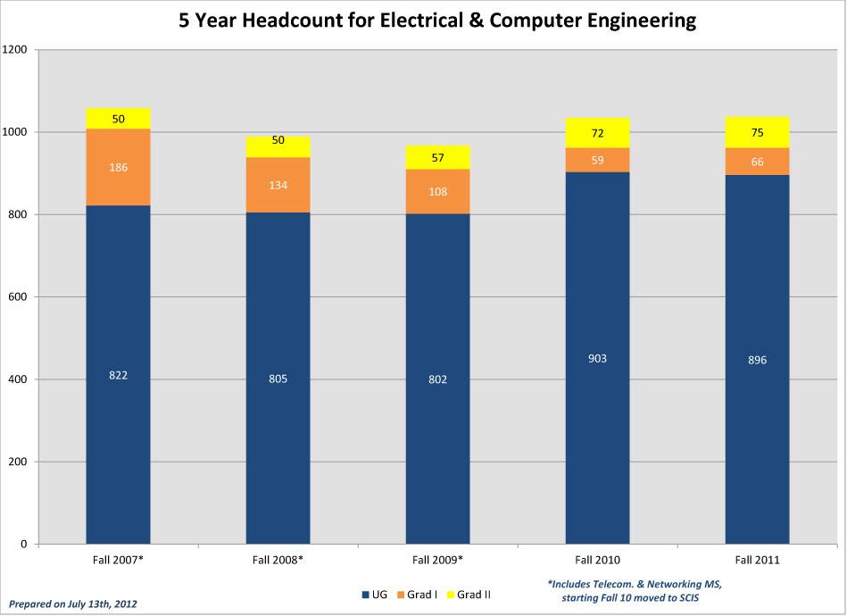 CEC-5-Year-Headcounts_2011-ECE
