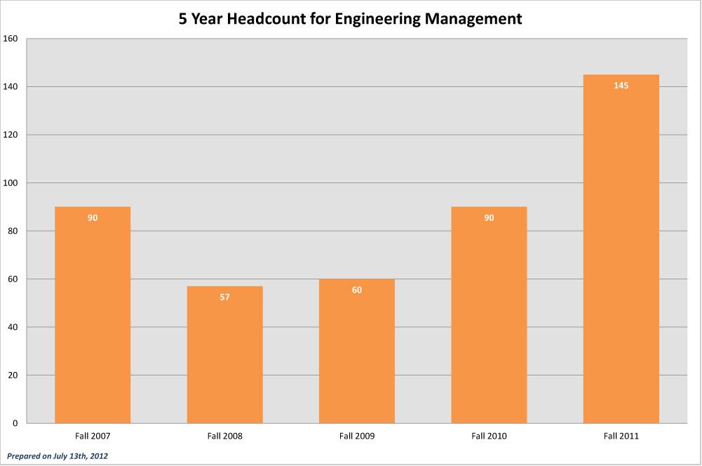 CEC-5-Year-Headcounts_2011-EM