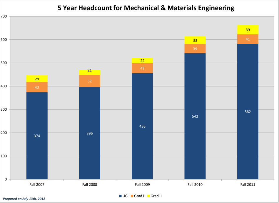 CEC-5-Year-Headcounts_2011-MME