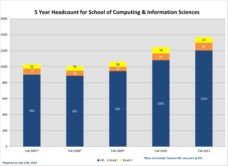 CEC-5-Year-Headcounts_2011-SCIS